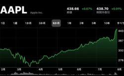 Apple(AAPL)、8月4日(現地時間)に終値の最高値を更新