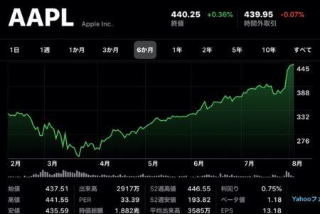 Apple(AAPL)、8月5日(現地時間)に終値の最高値を更新