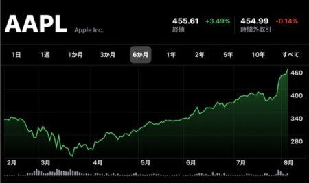 Apple(AAPL)、8月6日(現地時間)に日中最高値の株価と終値共に最高値を更新、時価総額2兆ドル目前