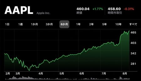 Apple(AAPL)、8月13日(現地時間)に日中最高値の株価と終値共に最高値を更新