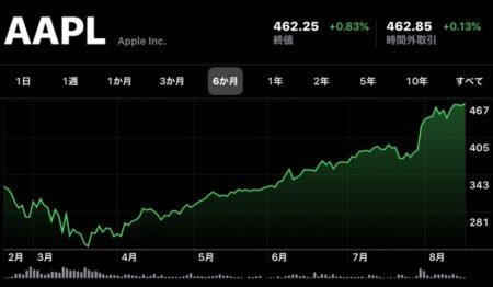 Apple(AAPL)、8月18日(現地時間)に終値の最高値を更新