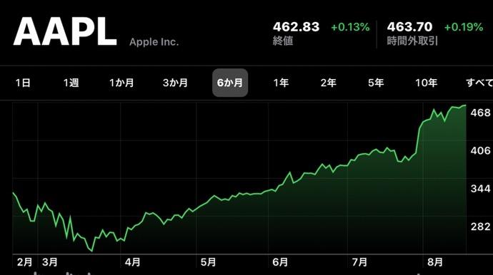 Apple(AAPL)、8月19日(現地時間)に日中最高値の株価と終値共に最高値を更新、米国初の時価総額2兆ドル越え