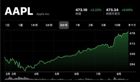 Apple(AAPL)、8月20日(現地時間)に日中最高値の株価と終値共に最高値を更新