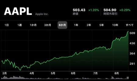 Apple(AAPL)、8月24日(現地時間)に日中最高値の株価と終値共に最高値を更新