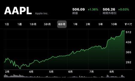 Apple(AAPL)、8月26日(現地時間)に終値の最高値を更新