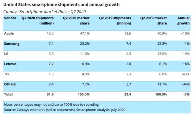 Smartphone shipments Q2 2020 00001 z