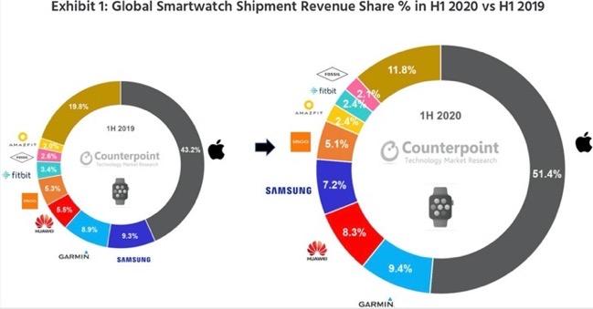 Smartwatch market in 2020 00001 z
