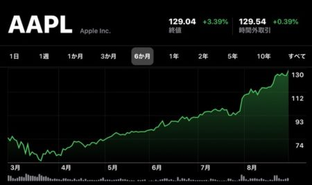 Apple(AAPL)、1対4の株式分割後もさらに上昇し8月31日(現地時間)に日中最高値の株価と終値共に最高値を更新