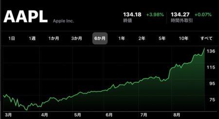 Apple(AAPL)、9月1日(現地時間)に日中最高値の株価と終値共に最高値を更新