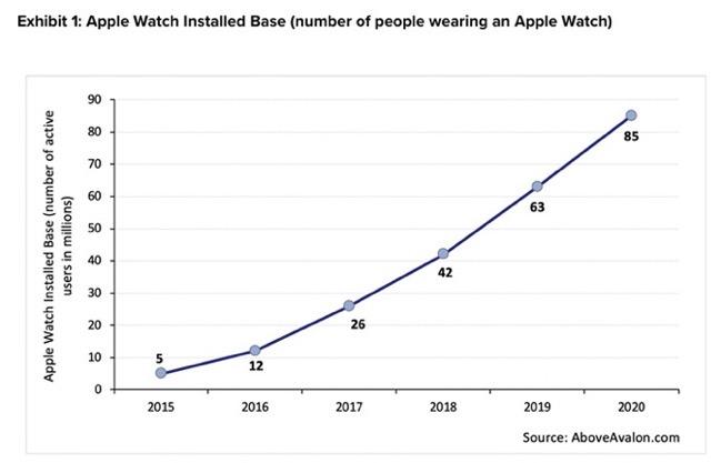 Apple Watch Installed Base 00001 z