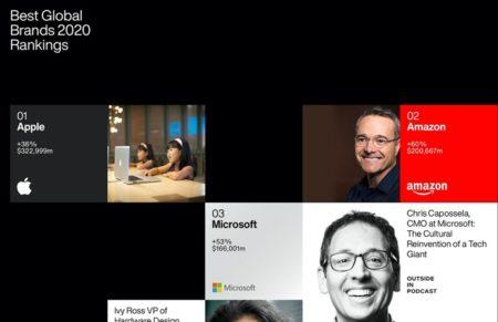 Apple、「ベストグローバル・ブランド2020 ランキング」で8年連続トップ