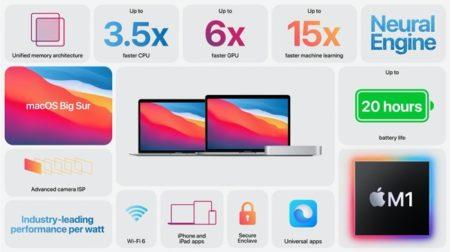 Apple Japan、プレスリリース「Apple、M1チップを発表」「次世代のMacを発表」を発表