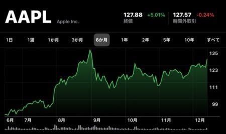 Apple(AAPL)、12月15日は9月2日以来の日中高値の株価と終値共に記録しています
