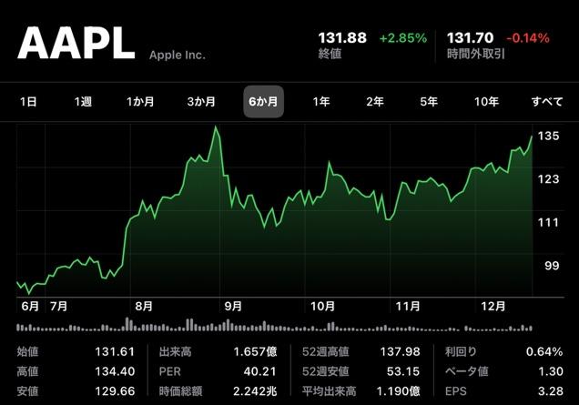 Apple(AAPL)、AppleCarの噂で株価上昇で最高を記録した9月1日以来の終値