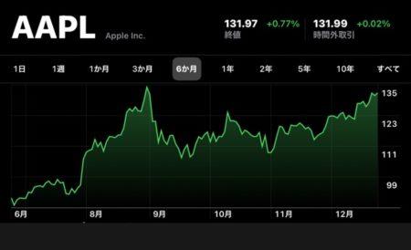 Apple(AAPL)、12月24日に最高を記録した9月1日以来の終値