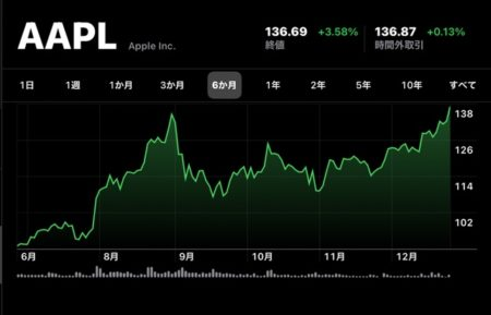 Apple(AAPL)、12月28日(現地時間)に終値の最高値を更新