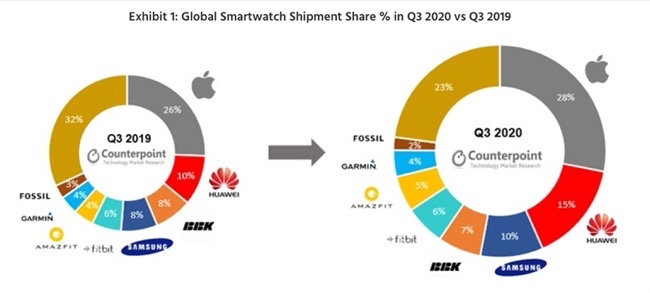 Smart Watch Q3 2020 00001