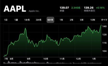 Apple(AAPL)、2021年第1四半期決算発表に先立ち、日中最高値と終値を共に更新
