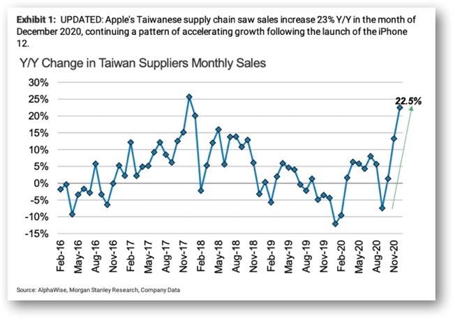 Taiwan supply chain 00001