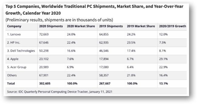 Top 5 Companies 00002