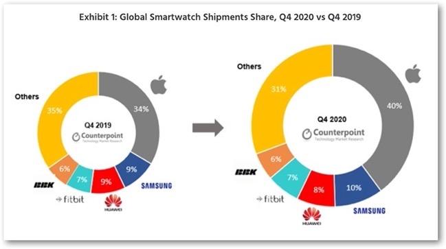 Smartwatch Q4 2020