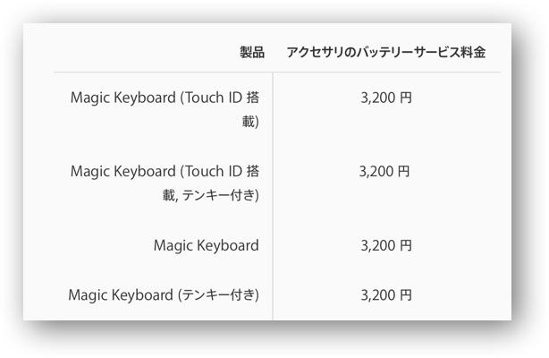 Touch ID Magic Keyboard 00002