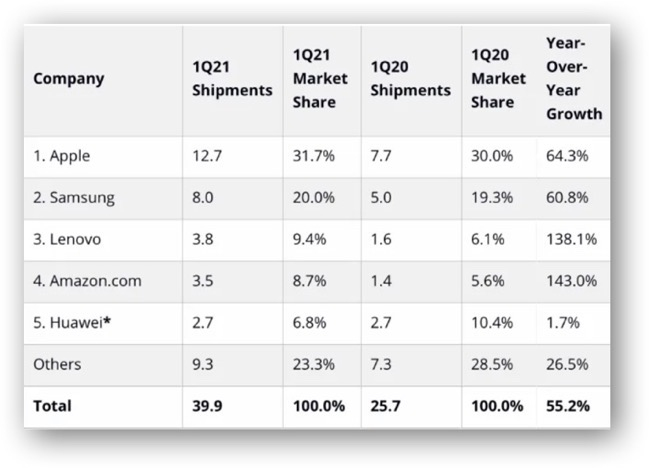 2021Q1 tablet Market