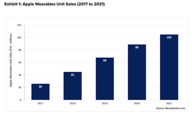 Apple Lead in Wearables 00002