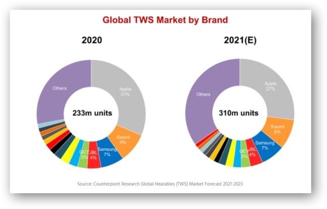 TWS market in 2020