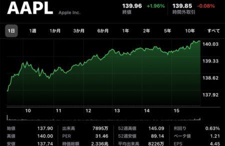 Apple(AAPL)、1月26日の最高値以来の株価を約半年ぶりに記録、日中最高値も140ドル超え