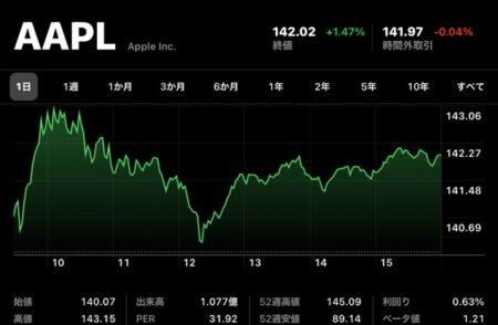 Apple(AAPL)、1月26日の最高値以来の株価を昨日に続き記録、日中最高値も140ドル超え