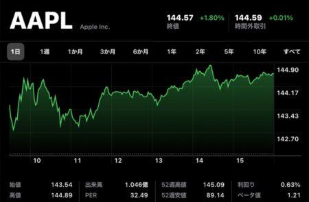 Apple(AAPL)、7月7日(現地時間)に1月26日の記録を更新し史上最高値を記録