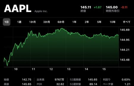 Apple(AAPL)、7月9日(現地時間)に終値・日中最高値共に史上最高値を記録