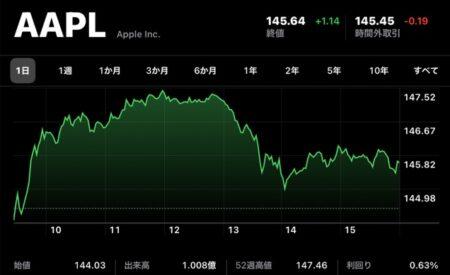 Apple(AAPL)、7月13日(現地時間)に終値・日中最高値共に史上最高値を記録