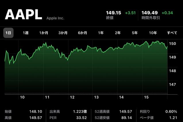 Apple(AAPL)、7月14日(現地時間)に終値・日中最高値共に史上最高値を記録