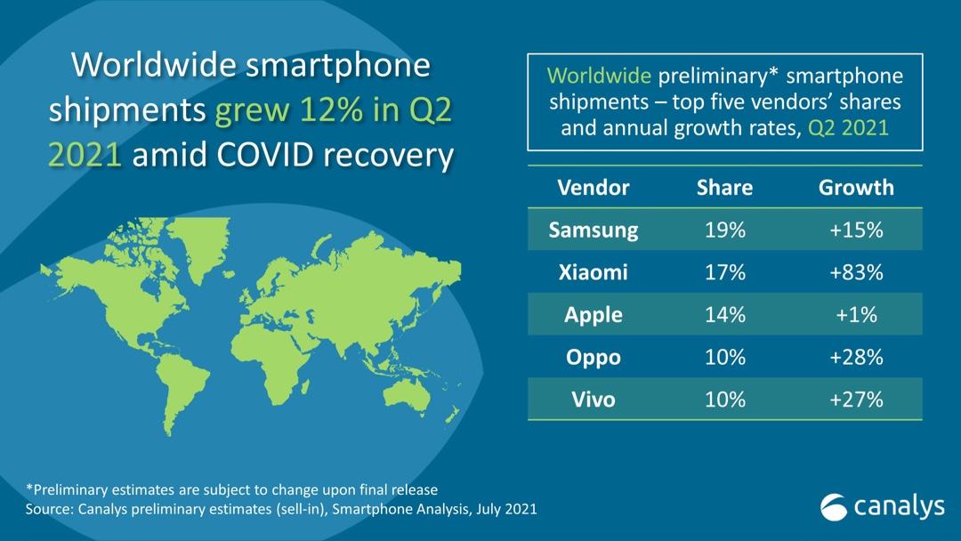Apple、世界スマートフォン出荷台数シェア14%で第3位に転落