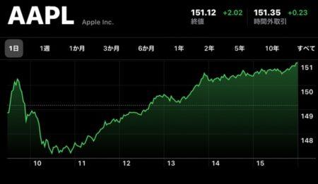 Apple(AAPL)、8月16日(現地時間)に終値・日中最高値共に史上最高値を記録