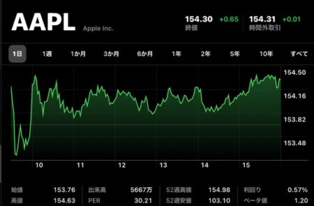 Apple(AAPL)、9月3日(現地時間)に終値の史上最高値を記録