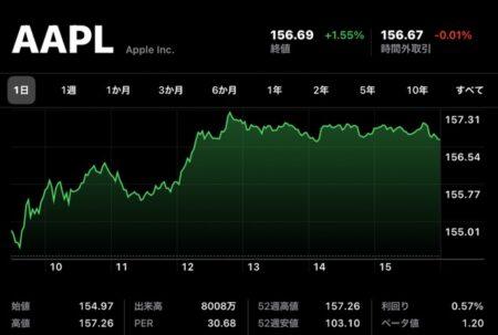 Apple(AAPL)、9月7日(現地時間)に終値・日中最高値共に史上最高値を記録