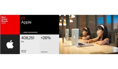 Appleは9年連続して「ベスト・グローバル・ブランド」 カテゴリーで1位